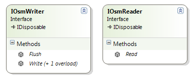 IOsmWriter and IOsmReader interfaces